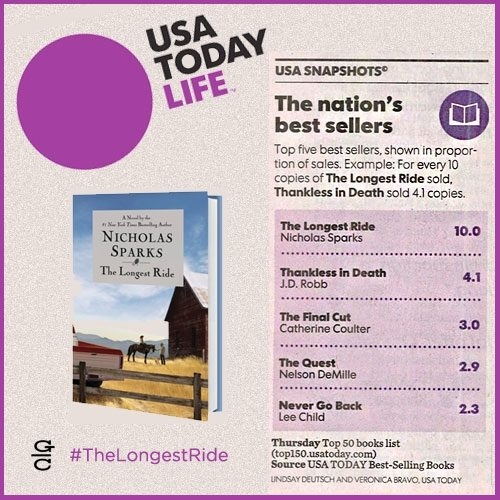 The Longest Ride Debuts at No. 1!